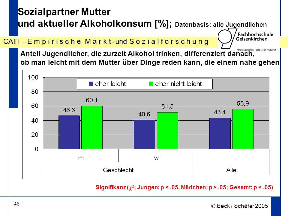 Sozialpartner Mutter und aktueller Alkoholkonsum [%]; Datenbasis: alle Jugendlichen